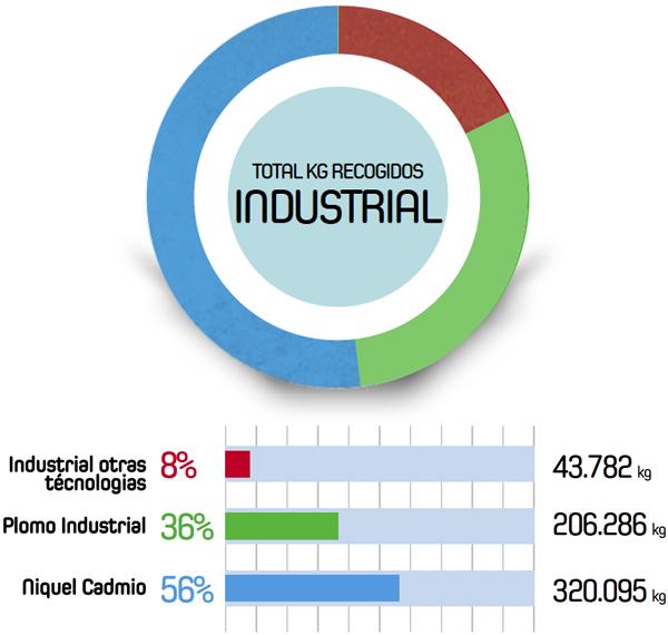 Uso industrial de los residuos